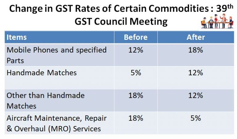 39th GST Council Meeting: Key Takeaways