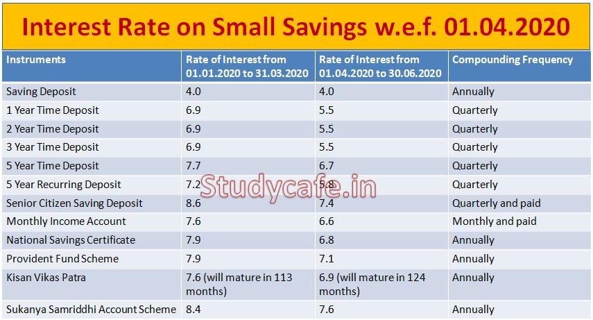 Govt slashes interest rate on small saving, PPF to fetch 7.1%, NSC 6.8%