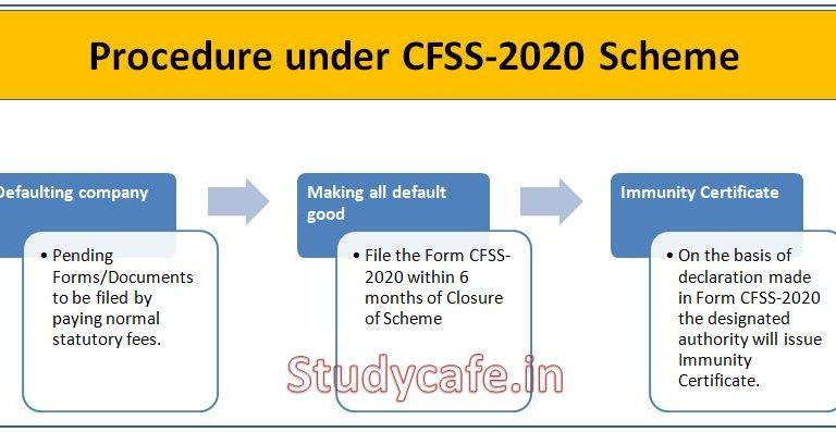 Companies Fresh Start Scheme 2020- Key Features & FAQs