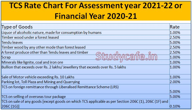 TCS provisions applicable from 1st Oct 2020- Discussion & Analysis