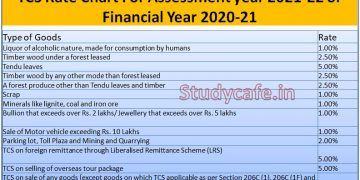 TCS Rate Chart For Assessment year 2021-22 or Financial Year 2020-21