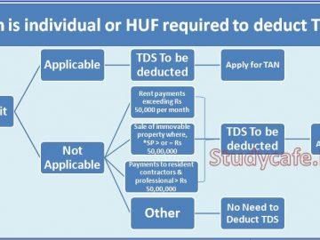 Who is liable to deduct Tax at Source (TDS) | Who is liable to deduct TDS