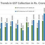 Gross GST revenue of Rs. 97,597 Crore collected: March 2020