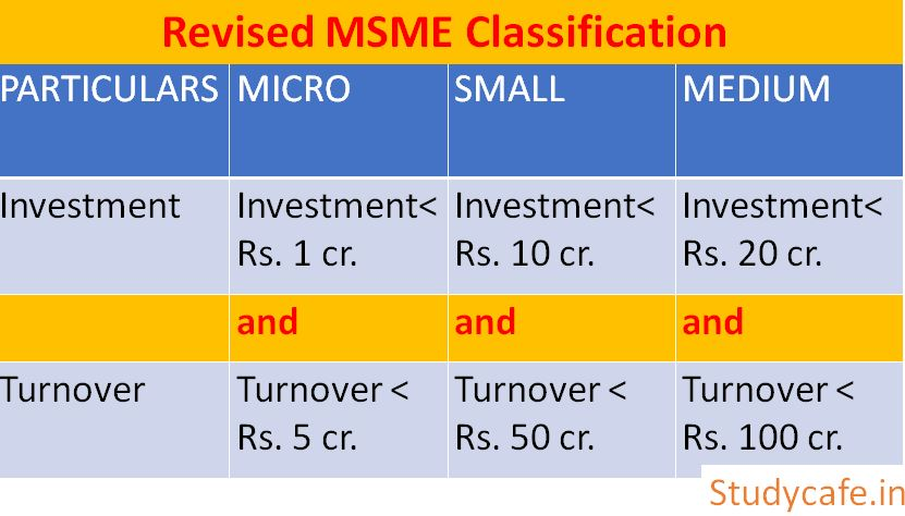 MSME Classification Revised, Revised Definition of MSME