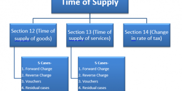 Time of Supply of goods under GST summary of GST Provisions