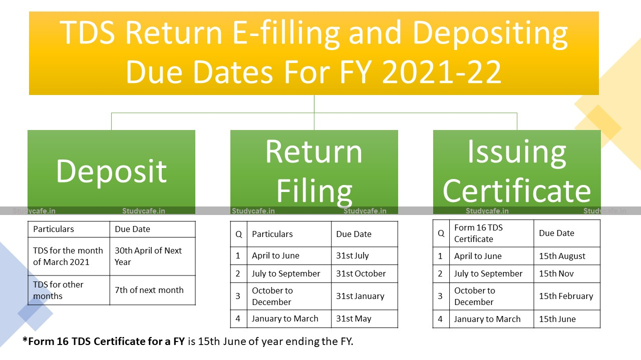 TDS/TCS Return E-filling and Depositing Due Dates For FY 2021-22