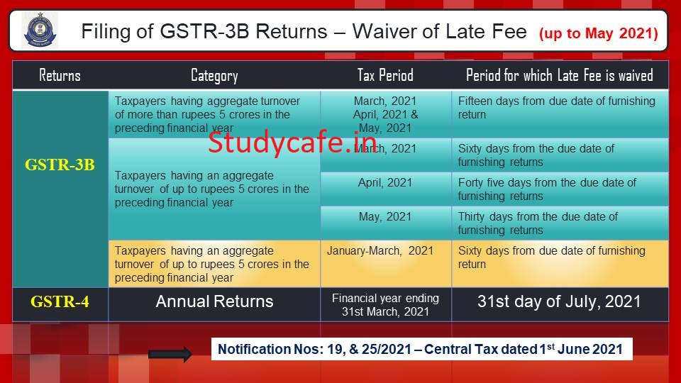 Further Extension given for GST Late Fees Payment for months of March, April & May 2021