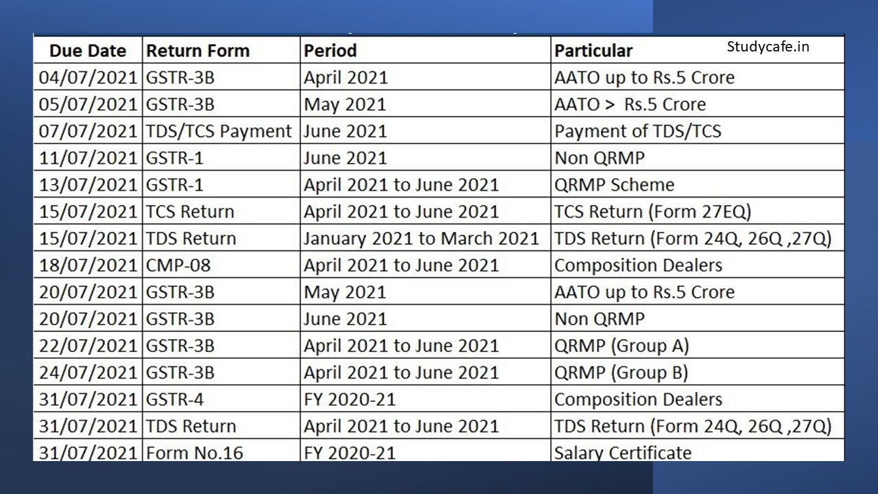 GST, Income Tax Compliance Calendar July 2021