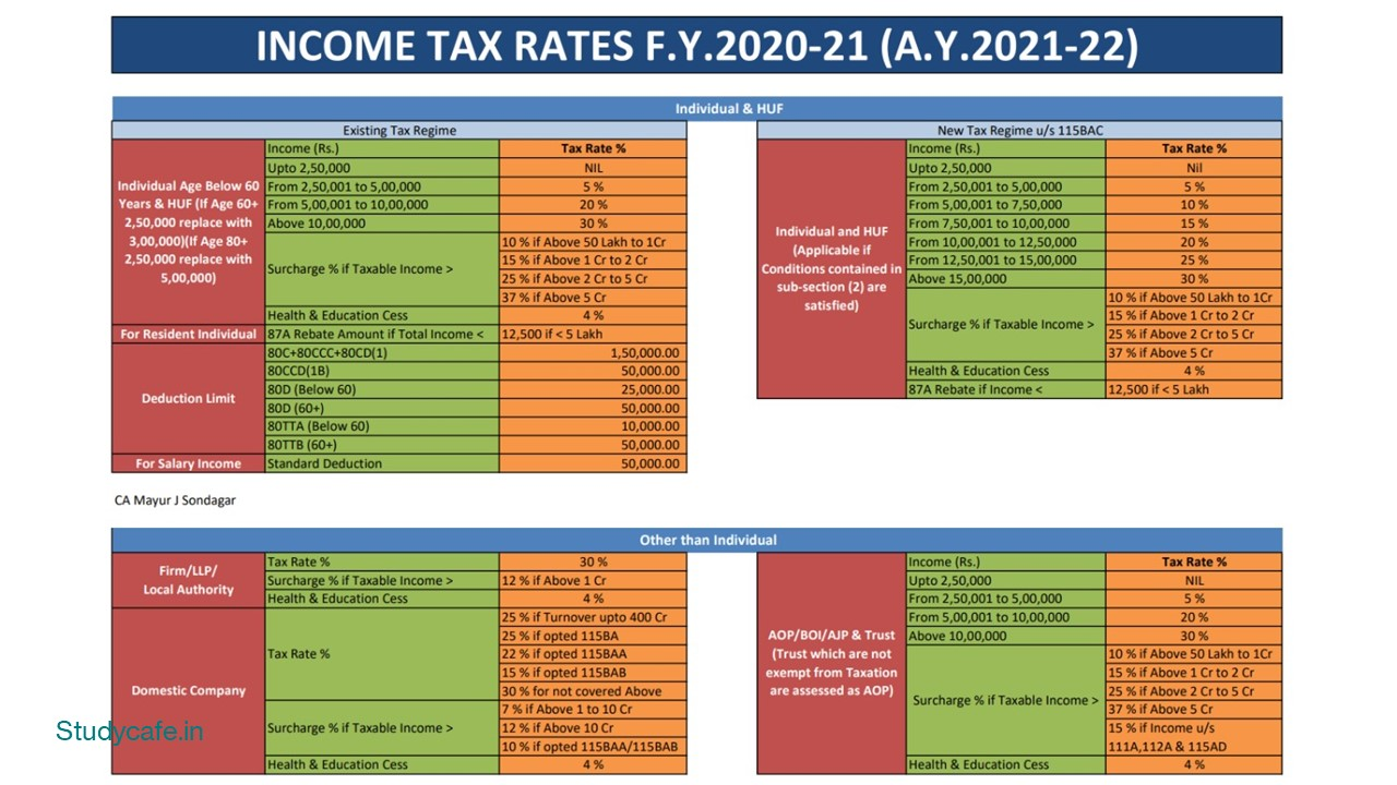 INCOME TAX RATES FY 2020-21 (AY 2021-22)
