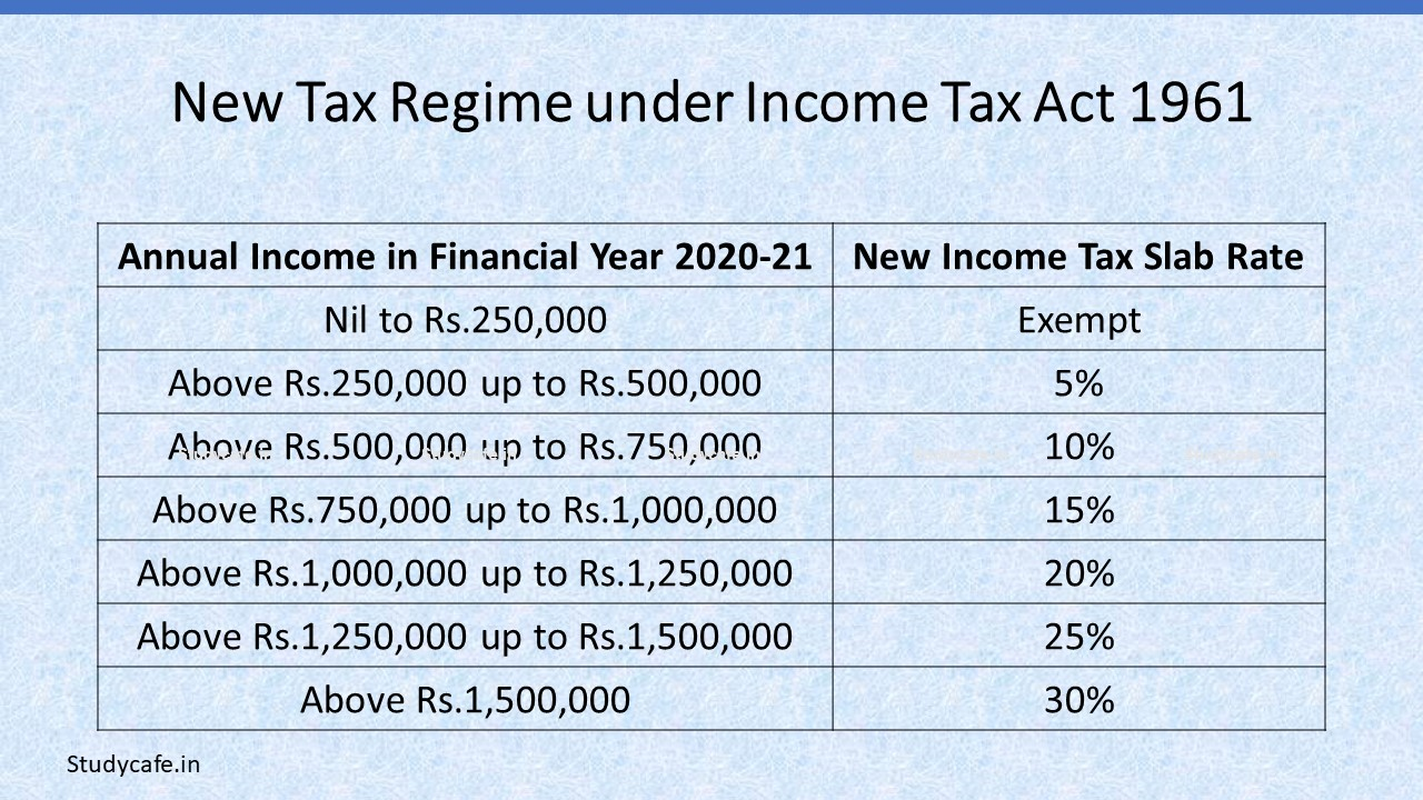 New Tax Regime under Income Tax Act 1961