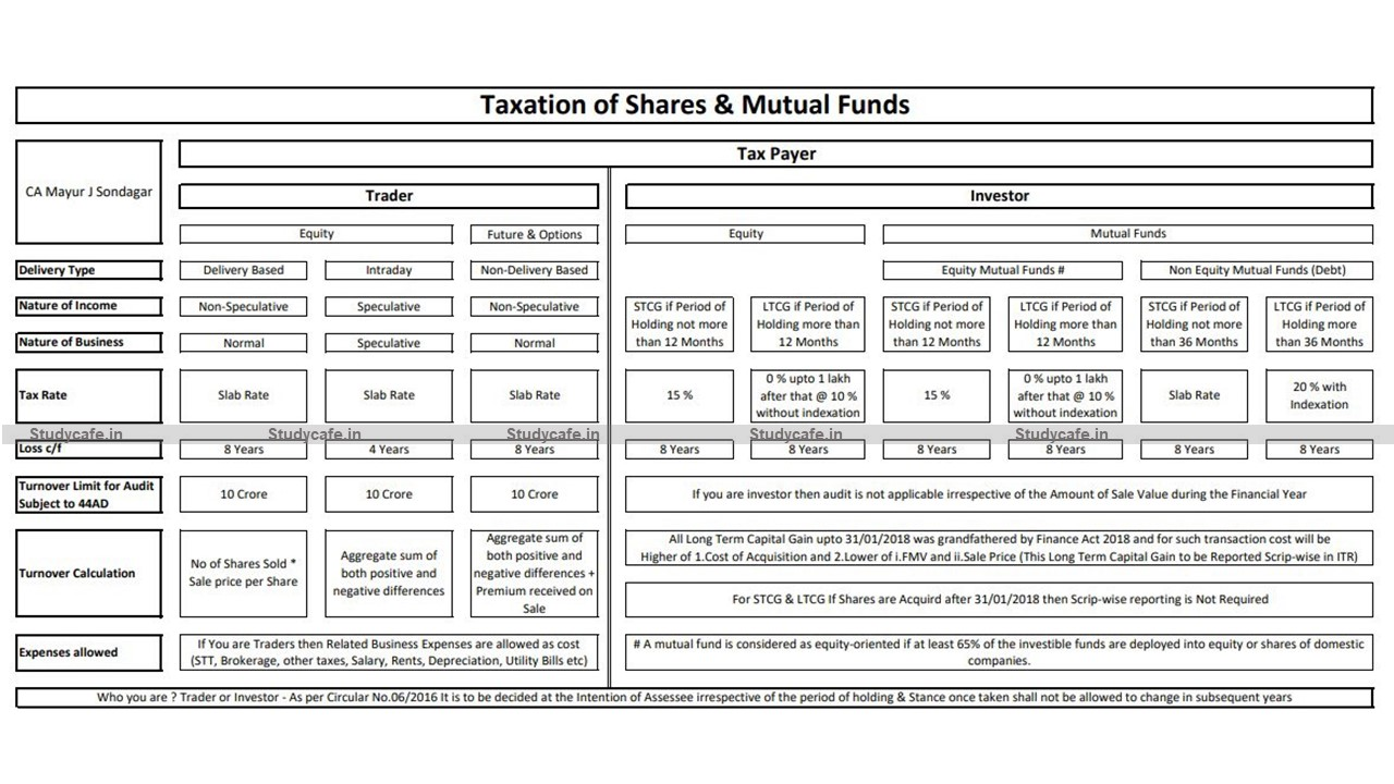 Summary Chart showing Taxation of Shares and Mutual Funds