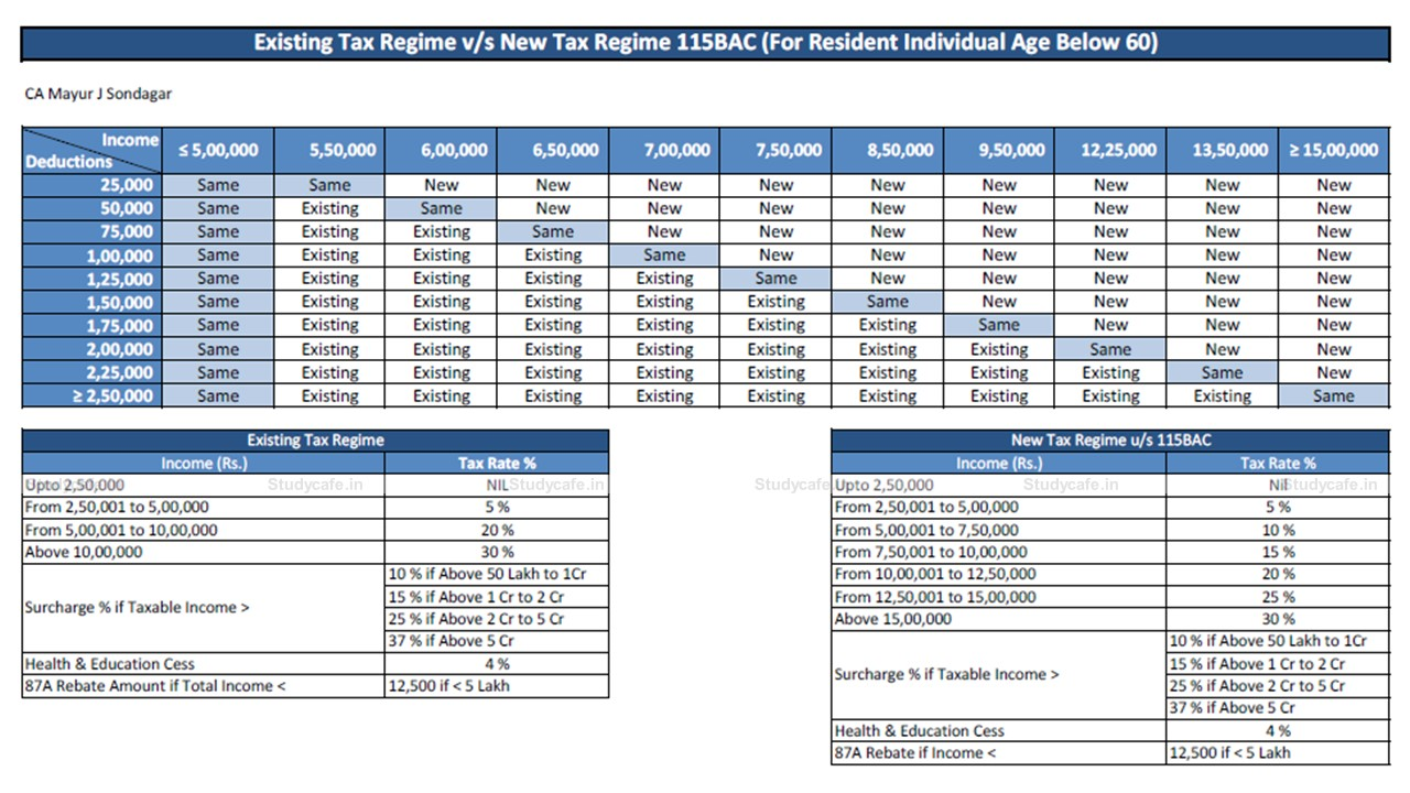 Existing Tax Regime v/s New Tax Regime 115BAC (For Resident Individual Age Below 60)
