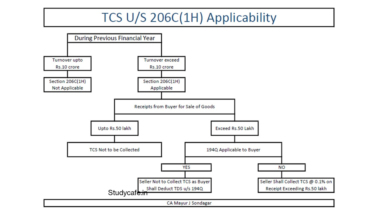 TDS on Purchase & TCS on Sale explained with charts and Tally Entry