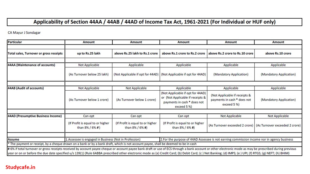 Applicability of Section 44AA/44AB/44AD of Income Tax Act, 1961-2021
