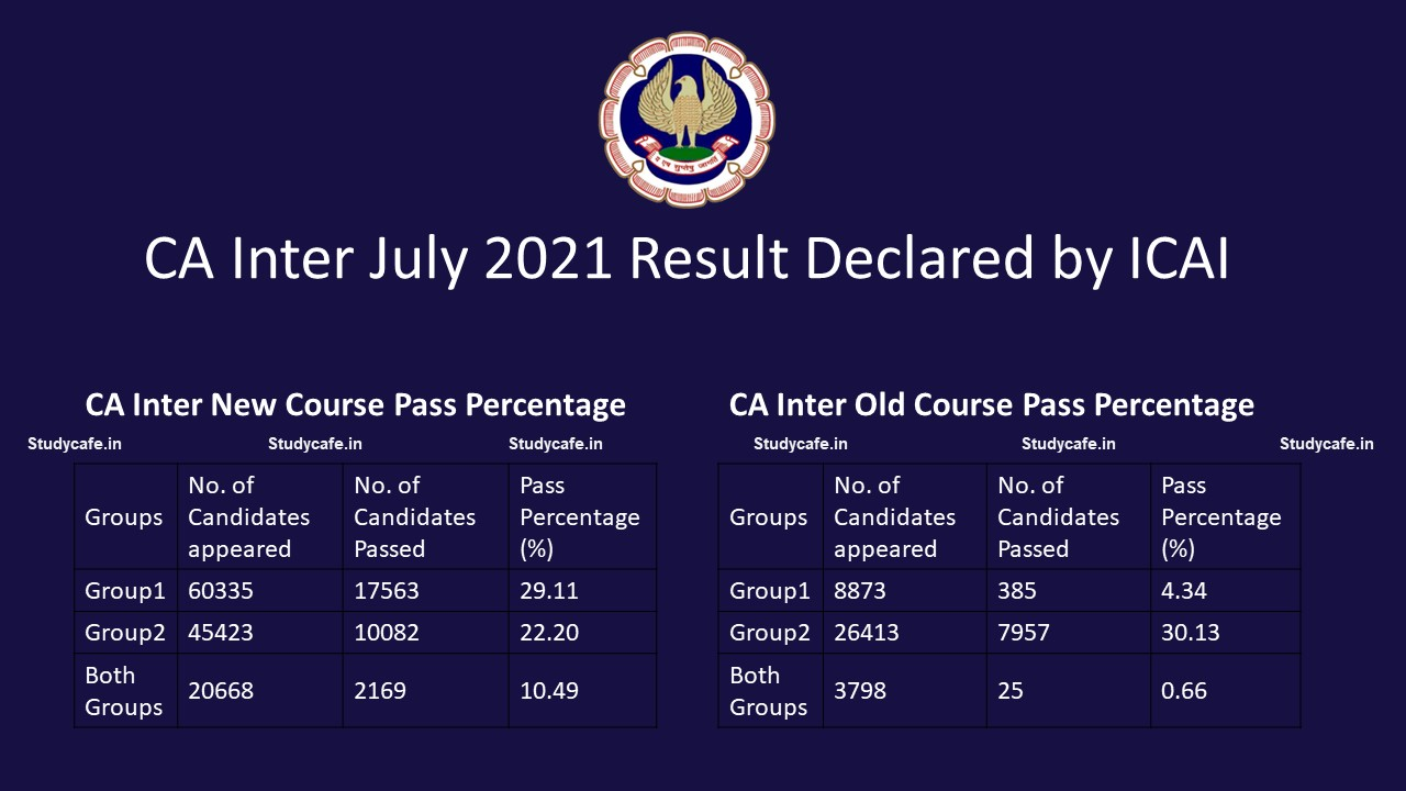 CA Inter July 2021 Result Declared by ICAI