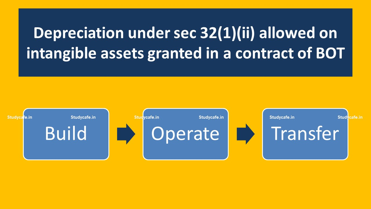 Depreciation under sec 32(1)(ii) allowed on intangible assets granted in a contract of BOT